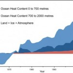 Ocean Warming C Skeptical Science